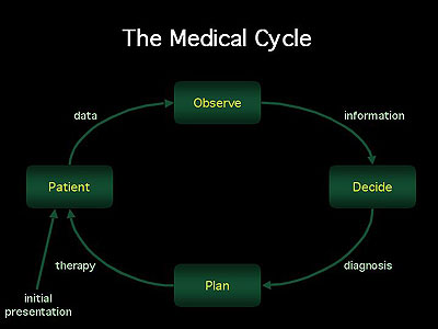 The Medical Cycle